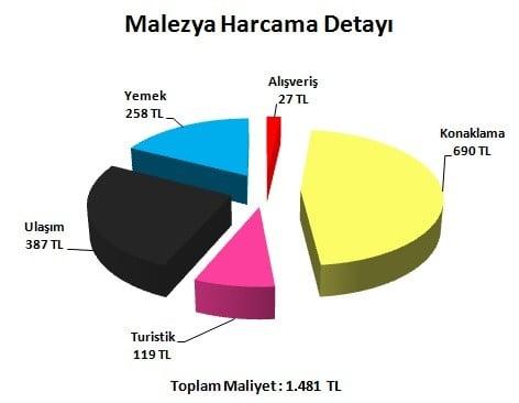 Malezya tatil fiyatları