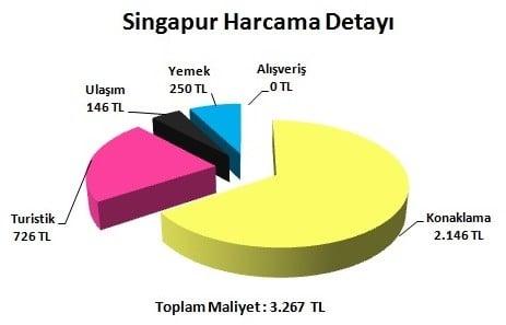 Singapur tatil fiyatları