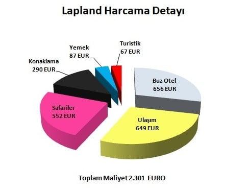 lapland tatil fiyatları