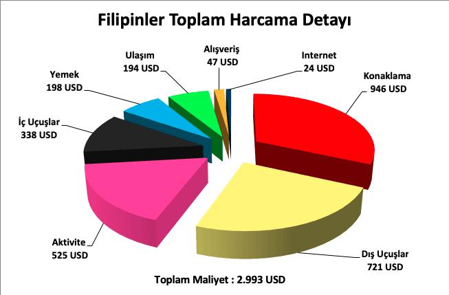 filipinler tatili fiyat