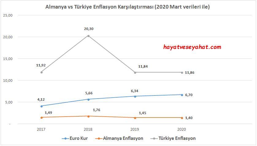 Almanya'da enflasyon vs. Türkiye'de enflasyon ile Euro kurunun değişim grafiği.