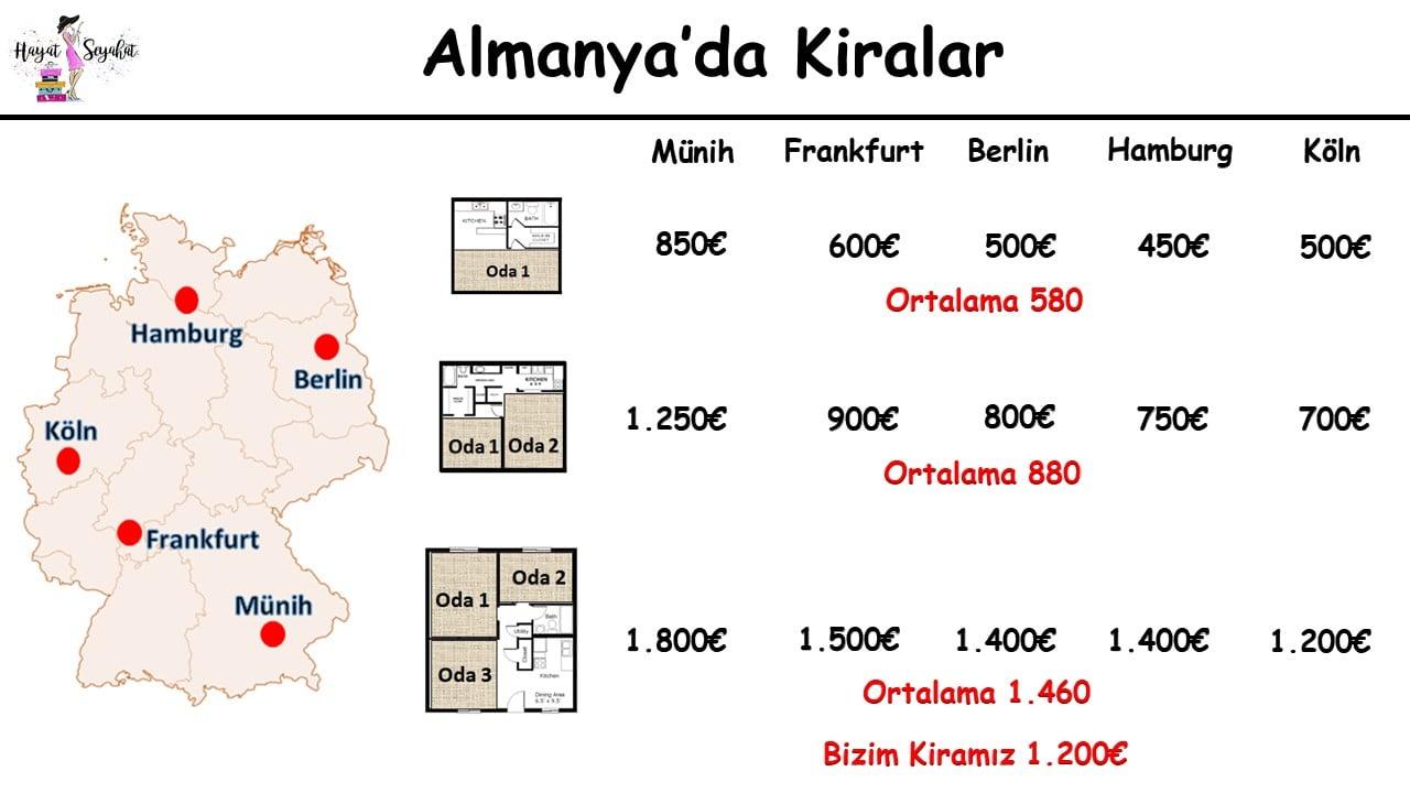 Almanya'da Aylık Giderler : Almanya'da Kiralar