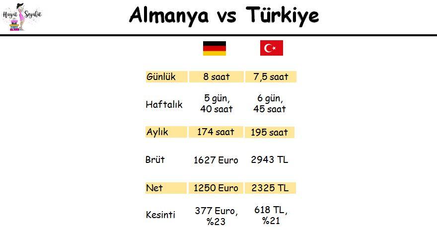 Almanya Türkiye asgari ücet kıyaslaması