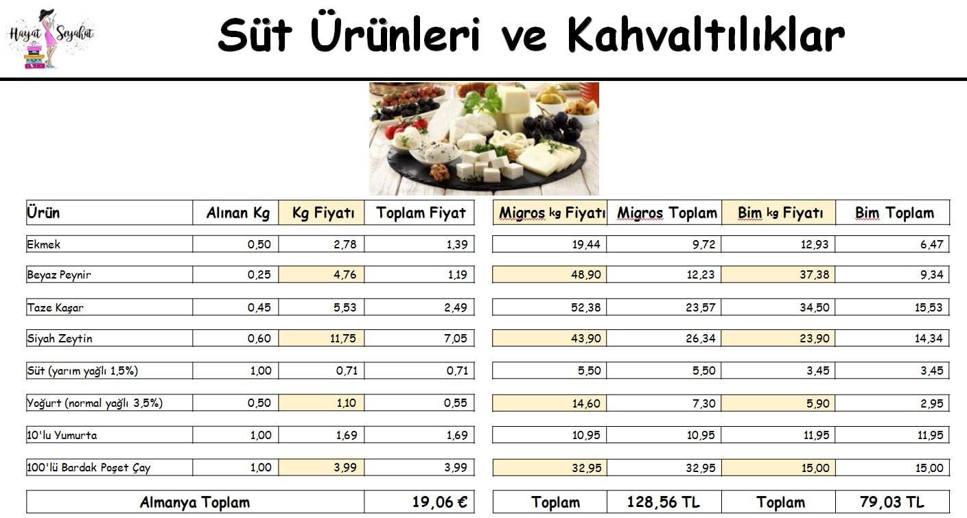 Almanya Türkiye market kaşılaştırması ekmek, süt ürünleri ve kahvaltılık fiyatları nasıl