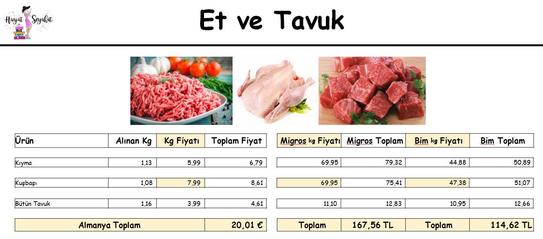 Almanya Türkiye market kaşılaştırması et ve tavuk fiyatları nasıl