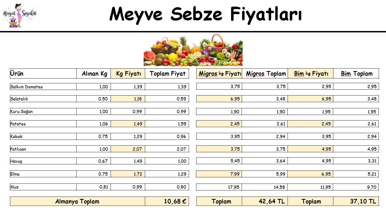 Almanya Türkiye market kaşılaştırması meyve sebze fiyatları nasıl