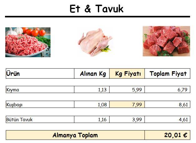 Almanyada 50 Euro ile kaç kilo et alınır