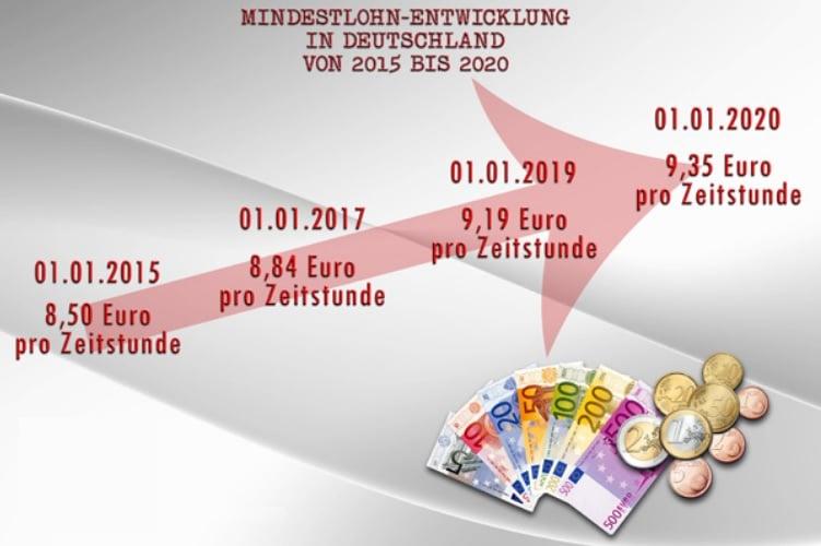 Almanyada asgari ücret yıllara göre