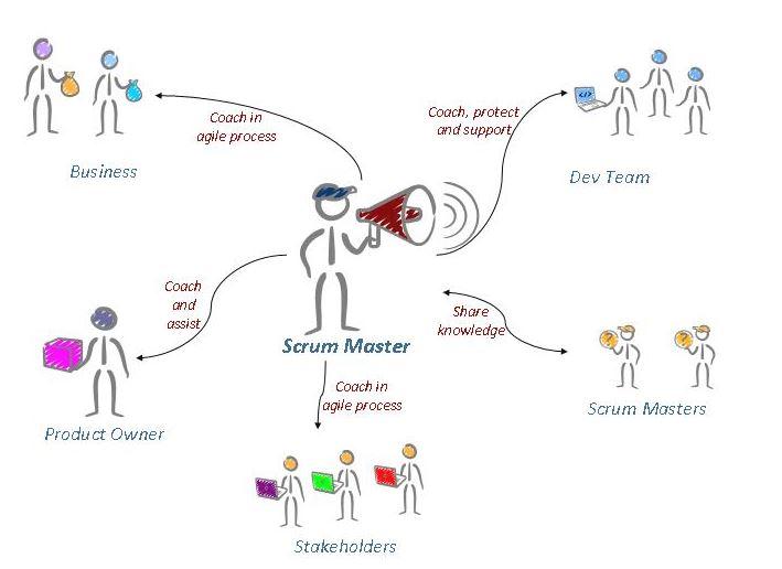 Almanya'da en çok aranan meslekler Agile Coach Scrum Master